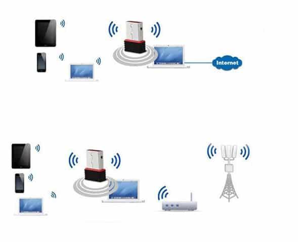 התקן מיני WIFI למחשב - קומפקטי - 150M